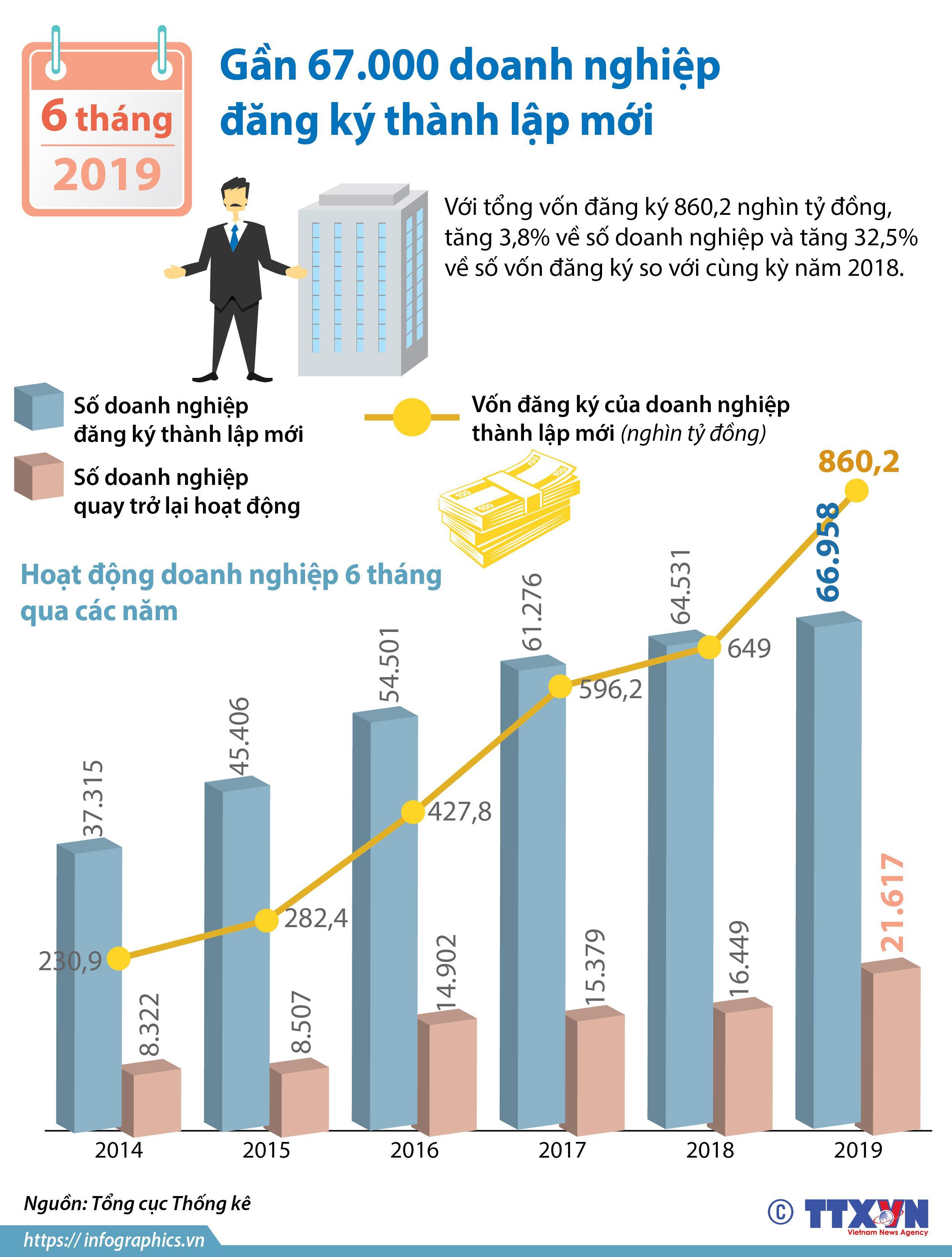 Inforgraphic  6 tháng đầu năm, gần 67 000 doanh nghiệp đăng ký thành lập mới
