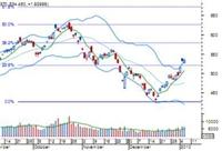 TTCK 2010 Kỳ vọng chu kỳ tăng trưởng mới