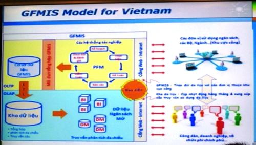 Đẩy mạnh xây dựng, phát triển dịch vụ công trực tuyến tài chính tại Việt Nam