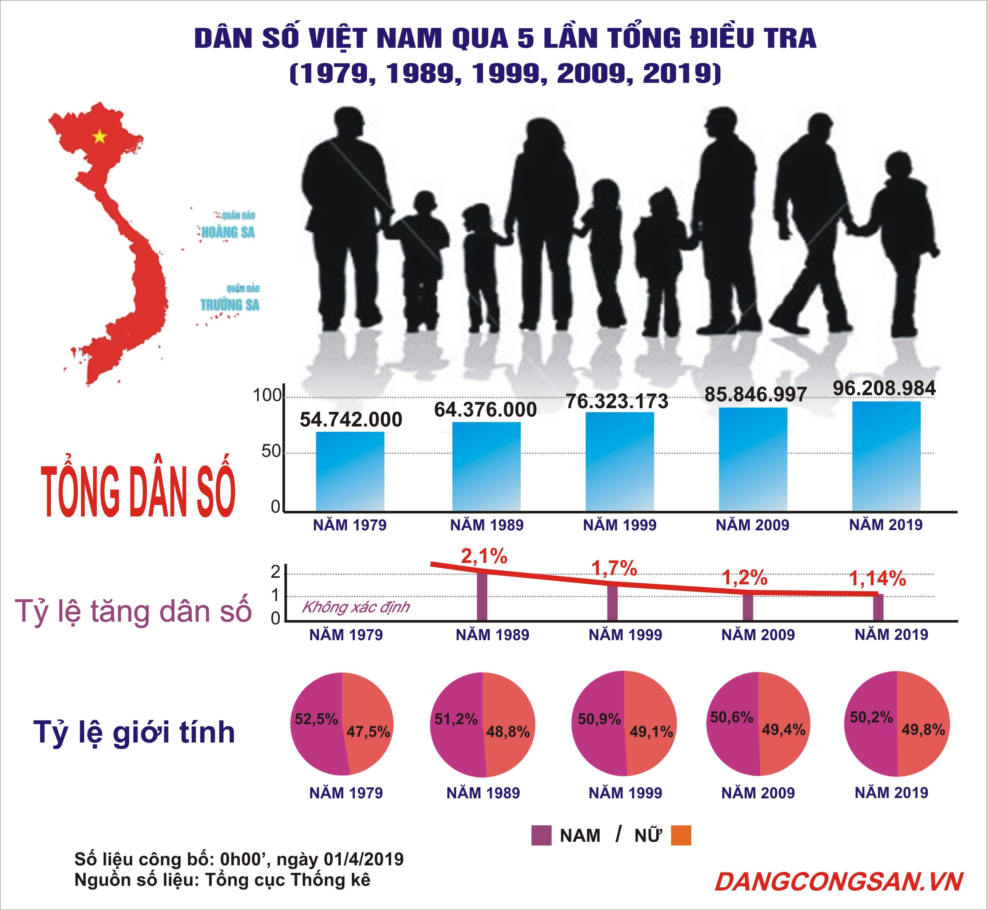 [INFOGRAPHIC] Dân số Việt Nam qua 5 lần tổng điều tra dân số