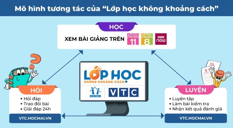Ra mắt chương trình luyện thi THPT trên kênh VTC8 và VTC11