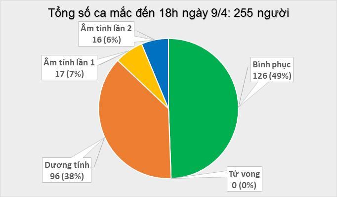 Thêm 4 ca mắc mới, Việt Nam ghi nhận 255 bệnh nhân COVID-19