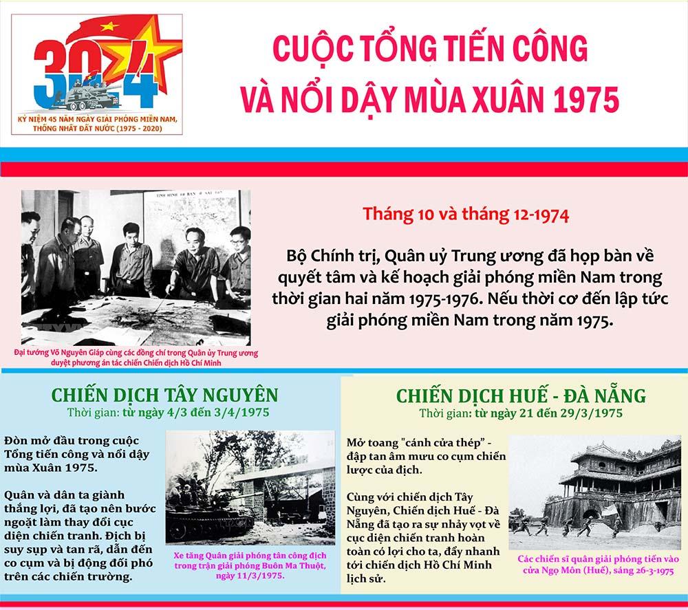 [Infographic] Cuộc tổng tiến công và nổi dậy mùa Xuân năm 1975