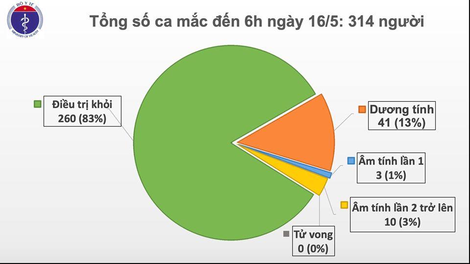 Bệnh nhân COVID-19 số 314 ở Việt Nam là người trở về từ Nga
