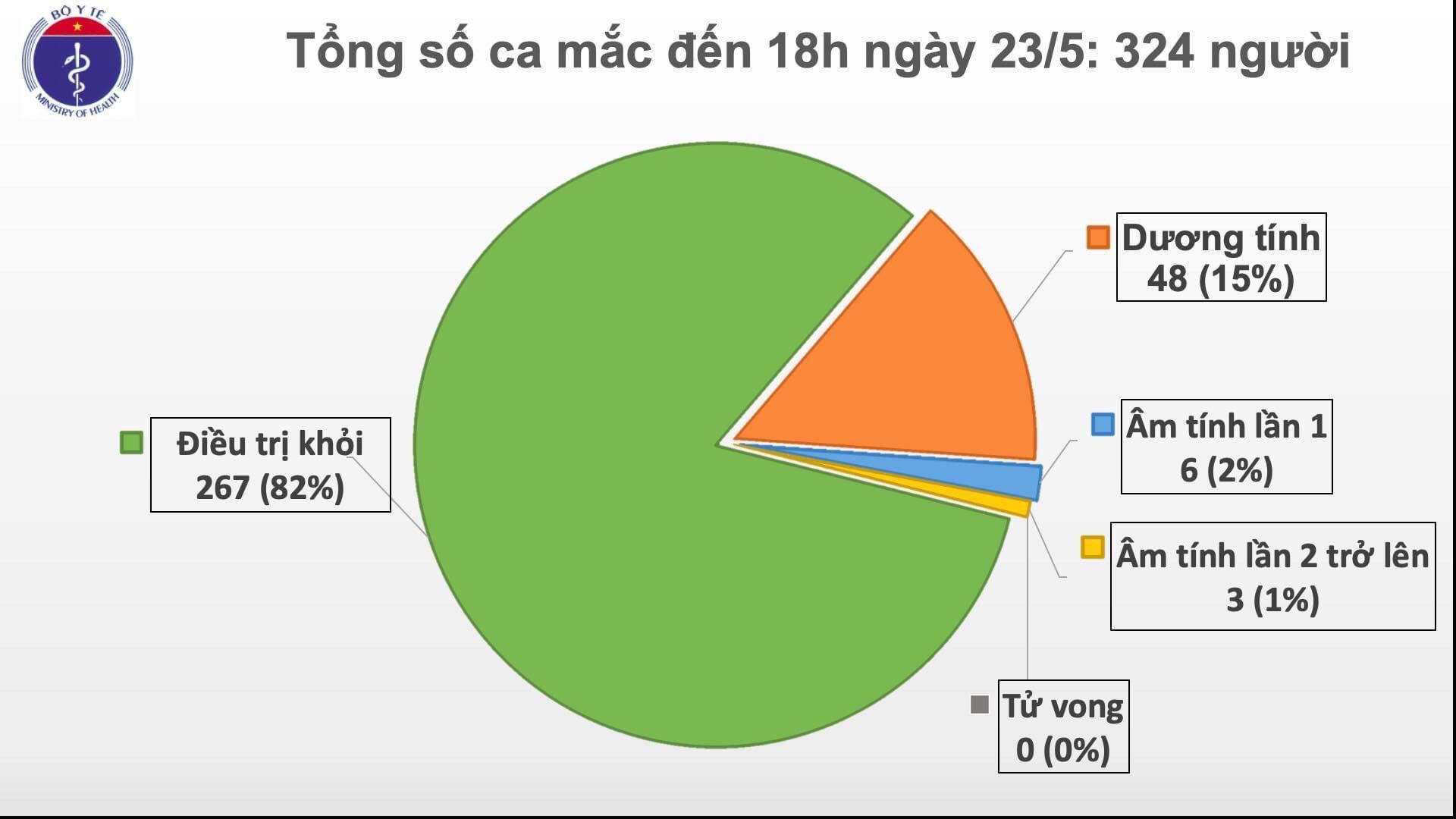 Chiều 23 5, không có ca mắc mới COVID-19, đã có 267 ca được công bố khỏi bệnh  