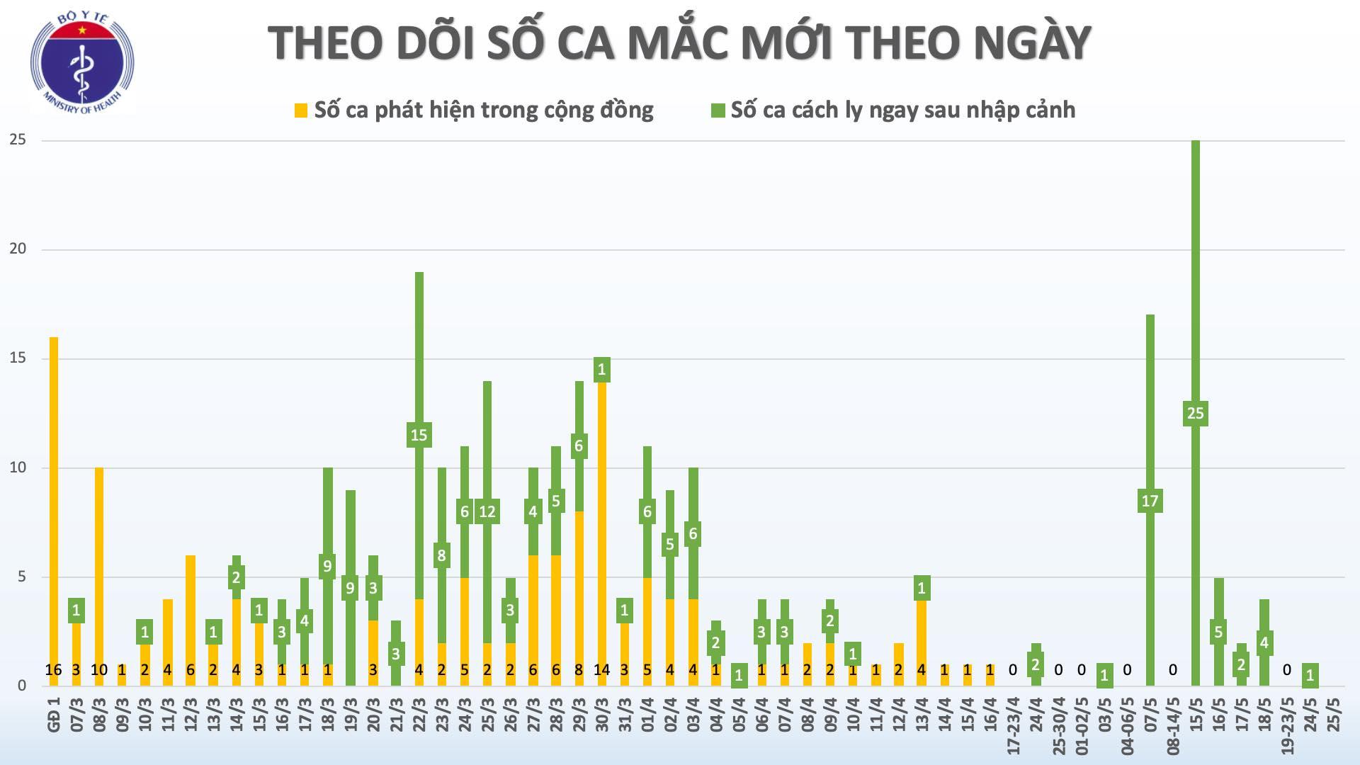 39 ngày Việt Nam không có ca mắc mới COVID-19 ở cộng đồng