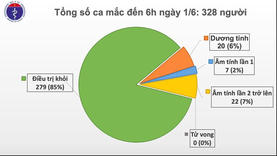 Đã 46 ngày Việt Nam không có ca mắc ở cộng đồng