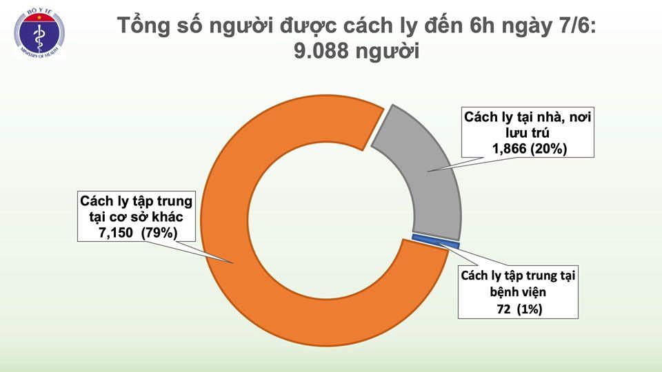 52 ngày không có ca mắc COVID-19 ở cộng đồng