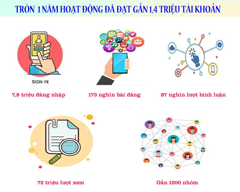 Infographic VCNet tròn 1 tuổi và gần 1,4 triệu tài khoản