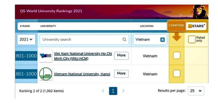 Đại học Quốc gia Hà Nội lần thứ 3 liên tiếp nằm trong nhóm 1 000 Đại học thế giới