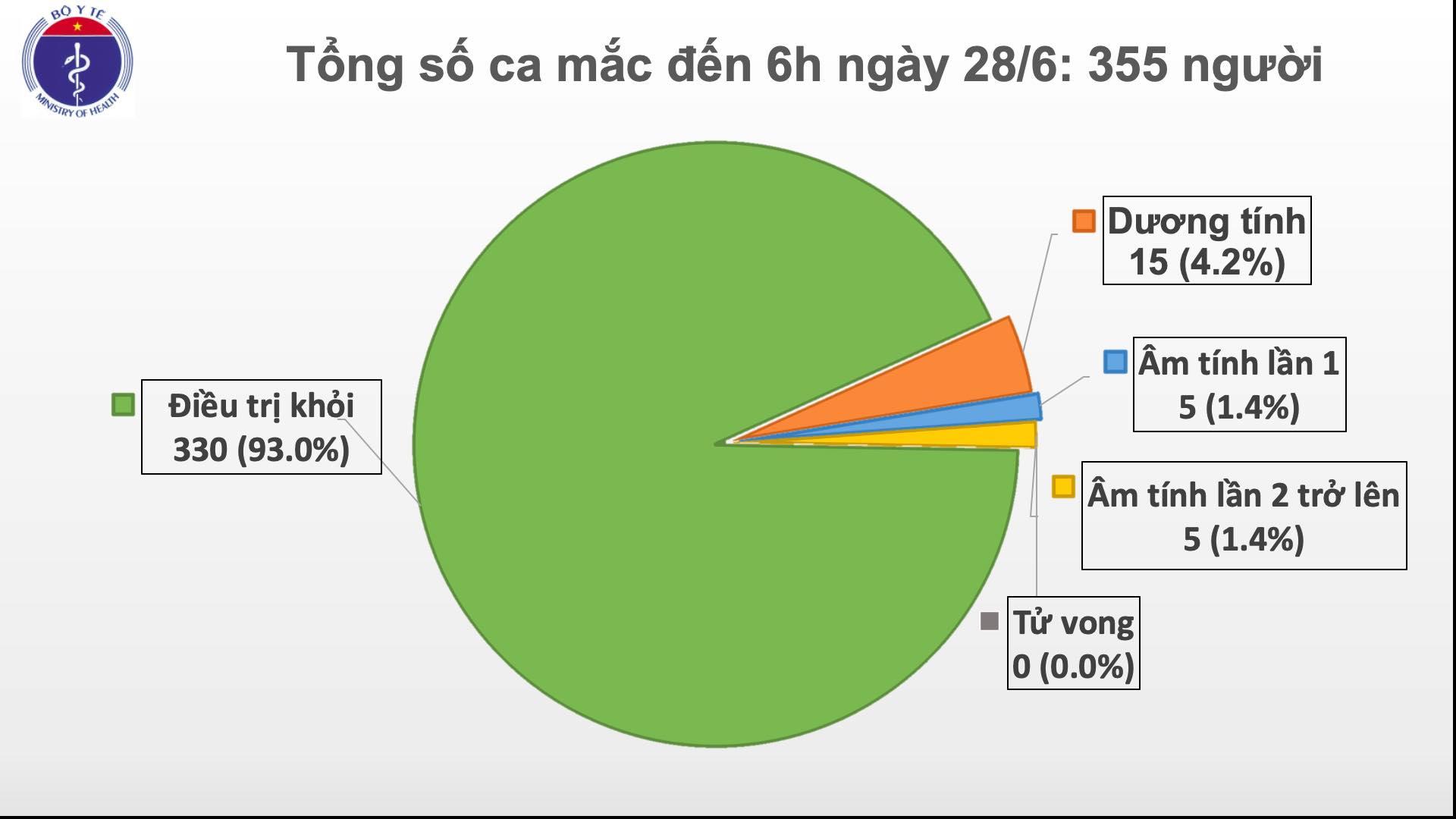 73 ngày Việt Nam không có ca lây nhiễm COVID-19 trong cộng đồng