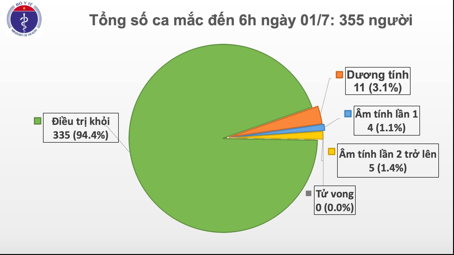Đã 76 ngày Việt Nam không có ca lây nhiễm trong cộng đồng