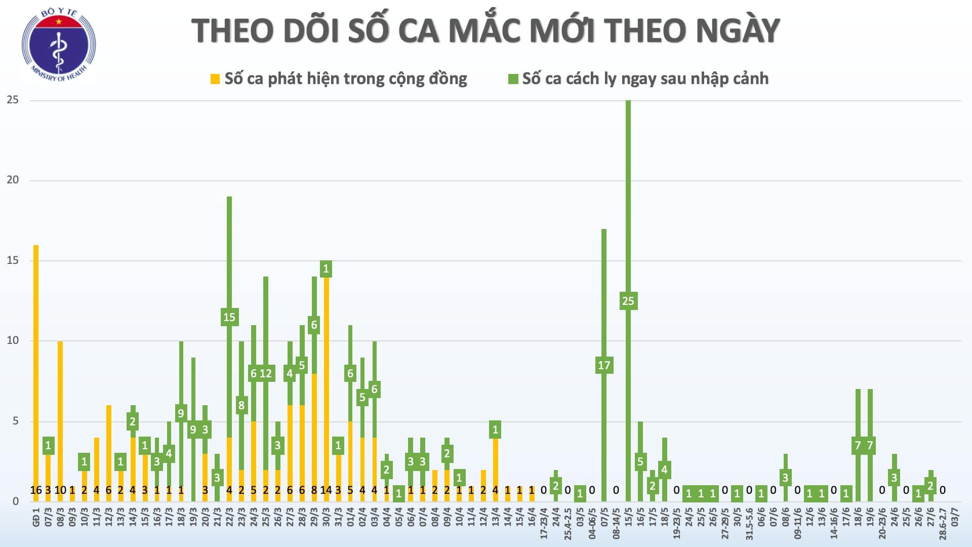 78 ngày, Việt Nam không có ca lây nhiễm trong cộng đồng
