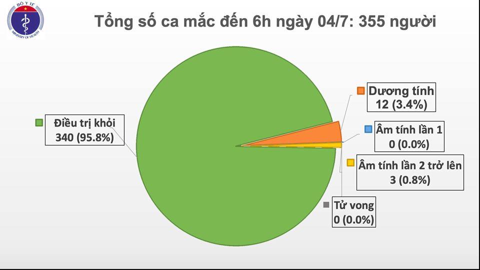 Đã 79 ngày Việt Nam không có ca lây nhiễm trong cộng đồng
