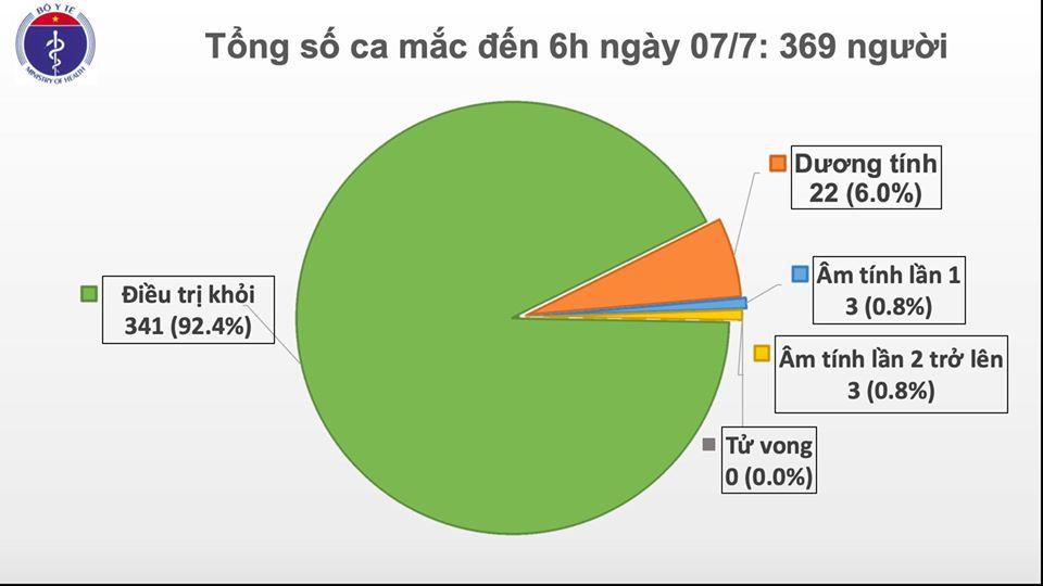 50 50 bệnh nhân mang quốc tịch nước ngoài mắc COVID-19 được Việt Nam điều trị khỏi