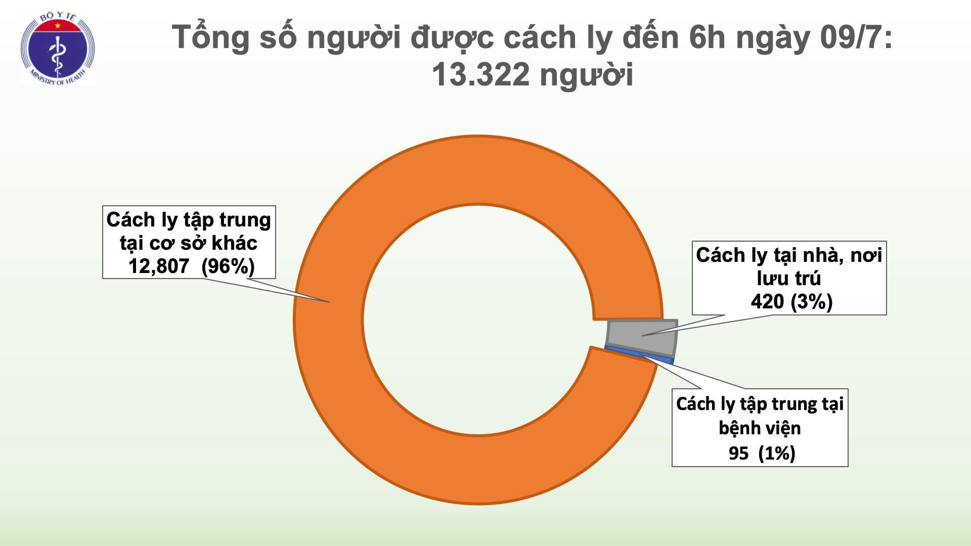 Hơn 13 300 người đang cách ly chống dịch