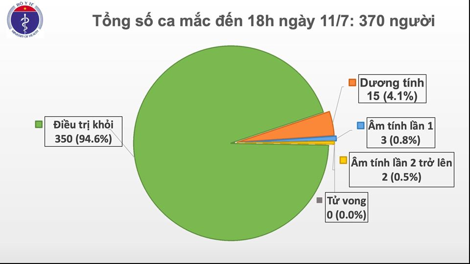 87 ngày Việt Nam không có ca lây nhiễm trong cộng đồng