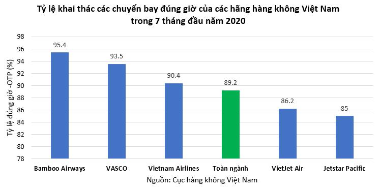 Tỷ lệ bay đúng giờ của hàng không Việt Nam đạt 89,2