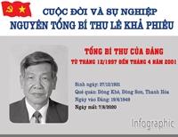 Infographic  Cuộc đời và sự nghiệp nguyên Tổng Bí thư Lê Khả Phiêu