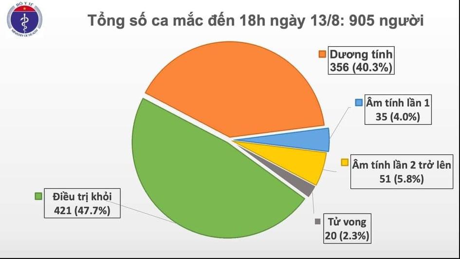 Thêm 22 ca mắc mới COVID-19, thêm 2 ca tử vong