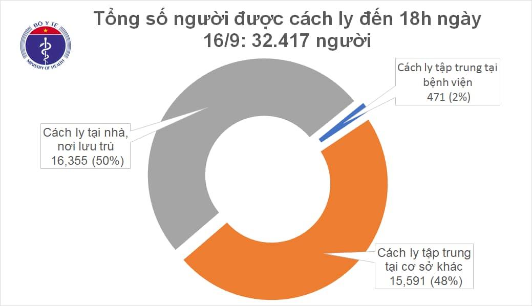 Không có ca mắc mới COVID-19, 936 người đã khỏi bệnh