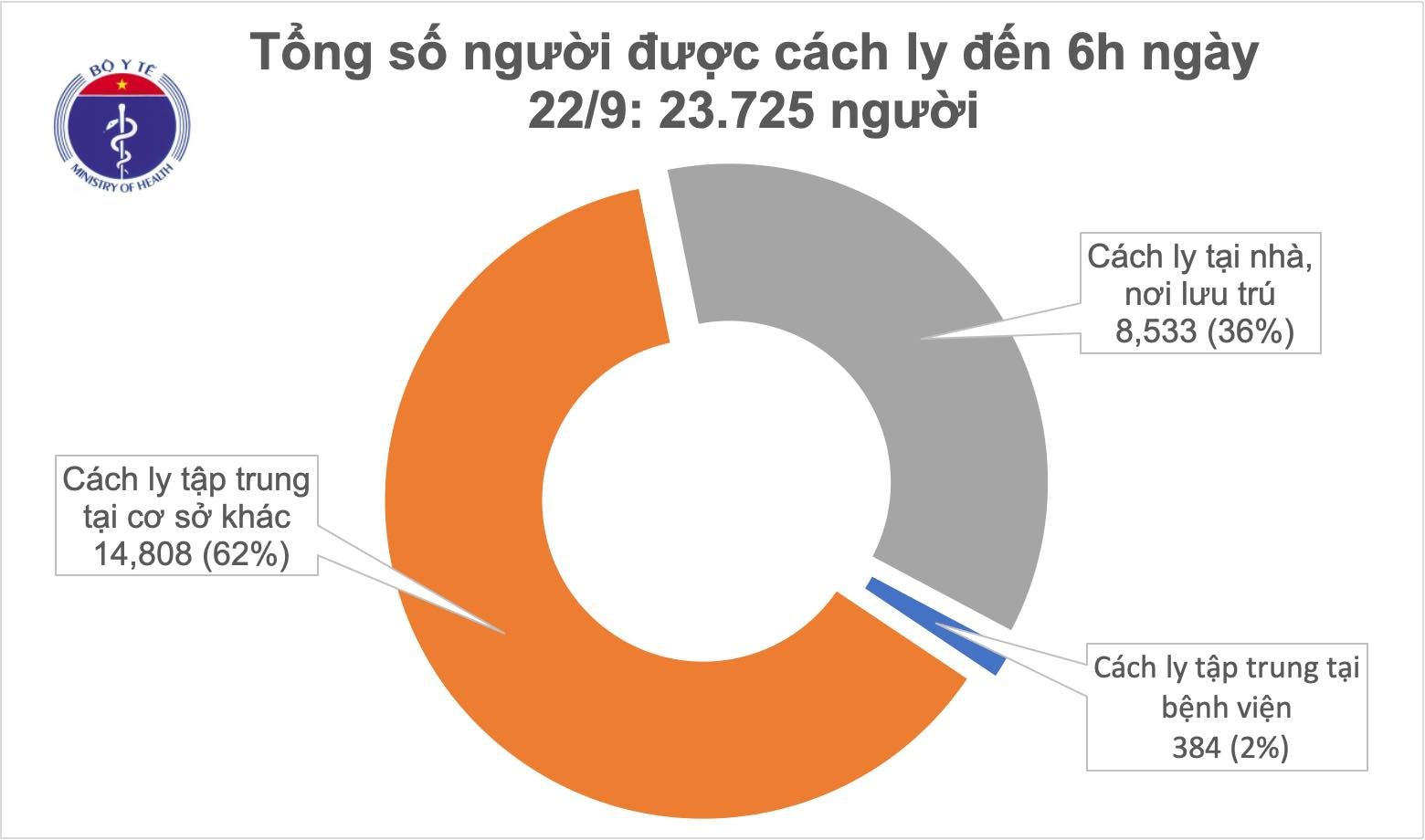 Gần 24 000 người đang cách ly chống dịch COVID-19