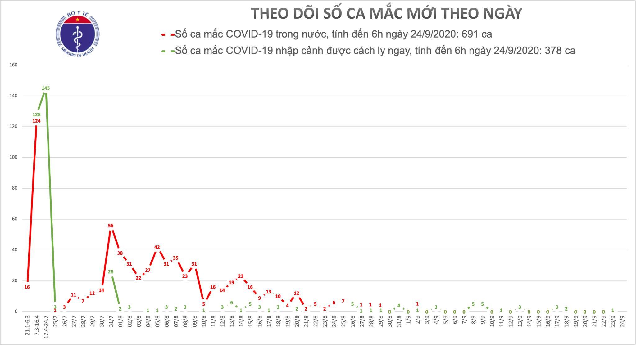 22 ngày không ghi nhận ca mắc mới COVID-19 ở cộng đồng