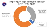 31 ngày không ghi nhận ca mắc mới COVID-19 ở cộng đồng, hơn 16 000 người cách ly chống dịch