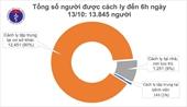 Sáng 13 10, không ca mắc mới, Việt Nam đã chữa khỏi 1 025 bệnh nhân COVID-19