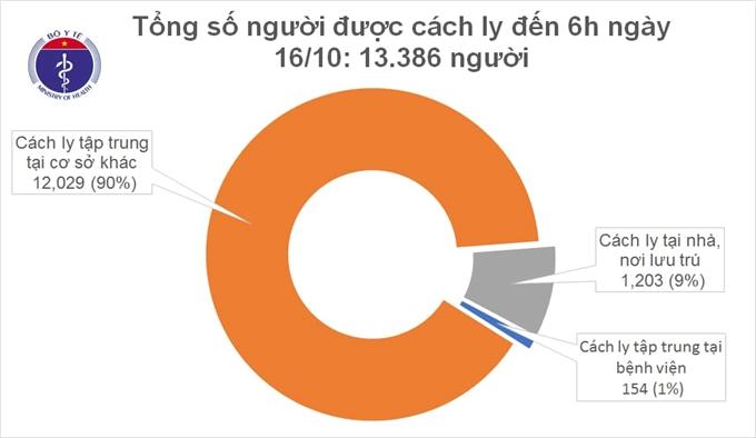 44 ngày, không ghi nhận ca mắc COVID-19 mới trong cộng đồng