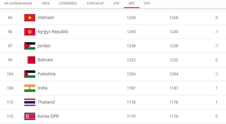 Đội tuyển Việt Nam vẫn giữ ngôi số 1 Đông Nam Á, xếp hạng 94 thế giới