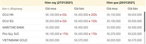 Giá vàng có xu hướng giảm
