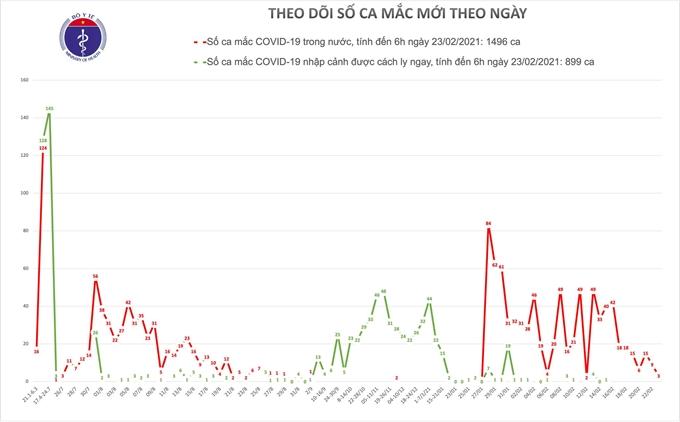 Thêm 3 ca mắc COVID-19 liên quan đến ổ dịch Kim Thành