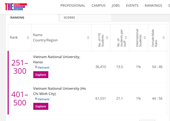 ĐHQGHCM thuộc top 401-500 đại học hàng đầu ở các nền kinh tế mới nổi