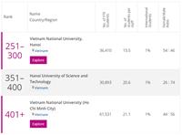 3 cơ sở đại học Việt Nam nằm trong Bảng xếp hạng các trường đại học khu vực Châu Á