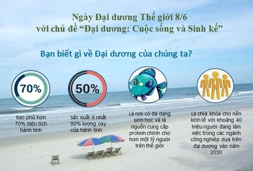 Những thông điệp từ Đại dương