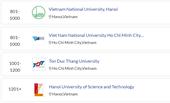 Hai Đại học Quốc gia 4 năm liên tiếp có mặt trong Bảng xếp hạng đại học thế giới của QS WUR 2022
