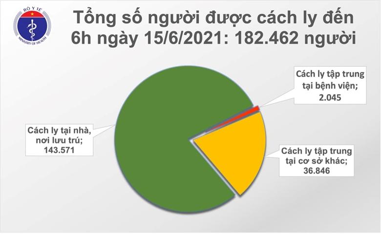 Thêm 71 ca mắc COVID-19, riêng TP.Hồ Chí Minh 23 trường hợp