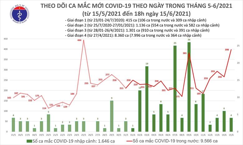 Tối 15/6: Thêm 210 ca COVID-19 trong nước đều trong khu cách ly, phong toả