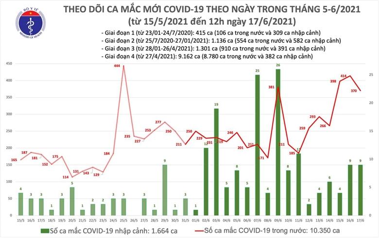 Trưa 17/6: Thêm 220 ca mắc COVID-19 tại 9 địa phương
