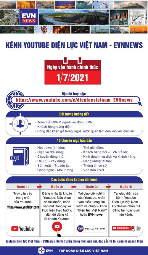 Infographic Kênh Youtube Điện lực Việt Nam