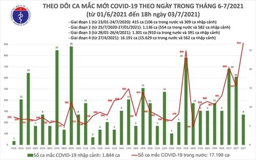 Cả nước ghi nhận 922 ca mắc COVID-19 trong một ngày