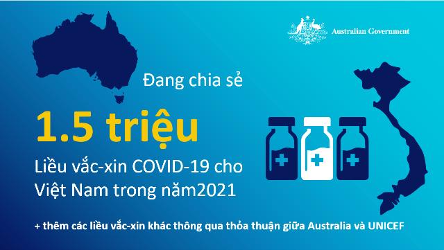Australia cam kết hỗ trợ Việt Nam 1,5 triệu liều vắc-xin COVID-19 AstraZeneca trong 2021