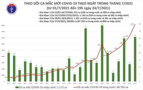 Thêm 3 977 ca mắc COVID-19, tổng số mắc trong ngày là 7 968 ca