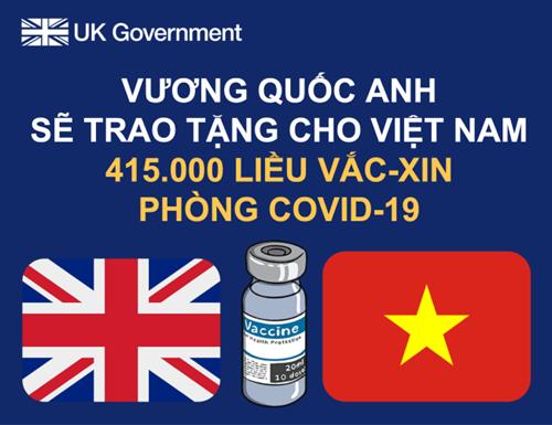 Vương quốc Anh sẽ trao tặng 415 000 liều vắc-xin phòng COVID-19 cho Việt Nam