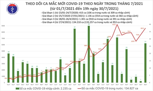 Thêm 3 657 ca COVID-19, tổng số ca mắc công bố trong ngày là 8 649 ca
