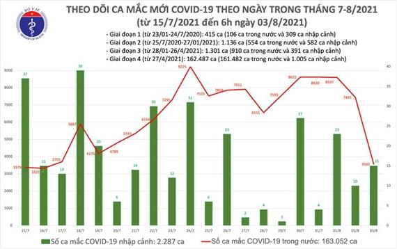 Sáng 3 8 ghi nhận 3 578 ca mắc mới COVID-19