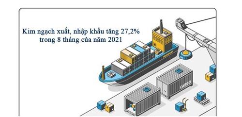 Kim ngạch xuất, nhập khẩu tăng 27,2 trong 8 tháng của năm 2021