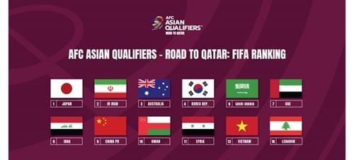 Lịch thi đấu của đội tuyển Việt Nam tại vòng loại thứ 3 World Cup 2022
