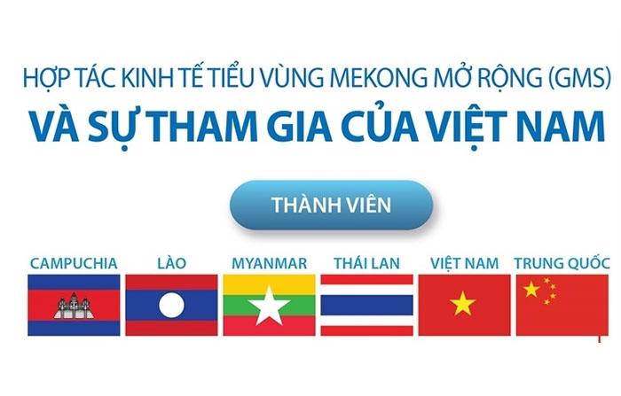 Hợp tác kinh tế tiểu vùng Mekong mở rộng và sự tham gia của Việt Nam